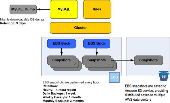 EBS snapshot workflow