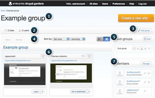 Group detail page overview