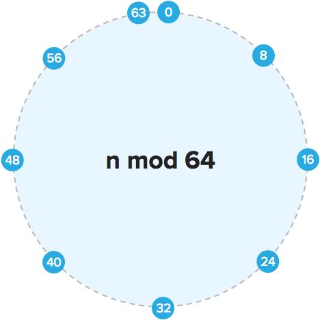 Modulus loop